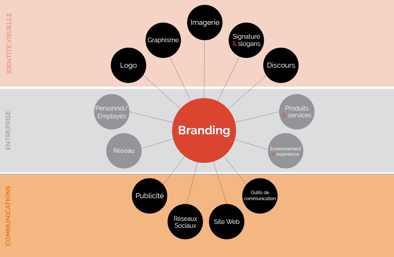 Astuces pour créer une forte image de marque d'entreprise