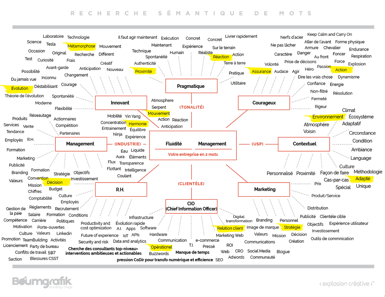 recherche sémantique de mots mindmap pour trouver le nom de son entreprise